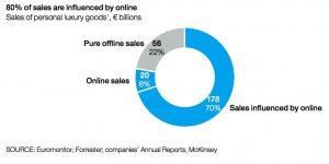 digital marketing for luxury brands.