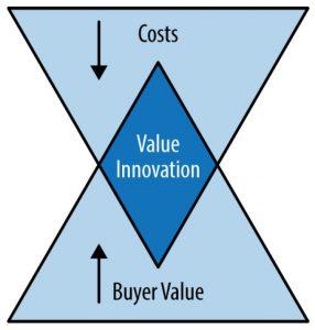 Value innovator concept
