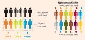 Personalization vs Hyper-Personalization